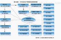 服装生产管理软件