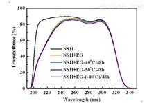 滤光片防潮保护膜先进光学薄膜