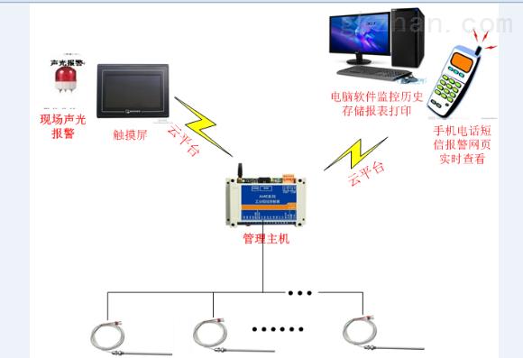 无线智能短信远程遥控水泵控制器