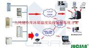 医药冷链运输车无线温湿度监控方案