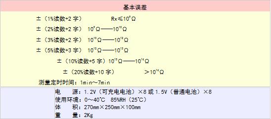 高绝缘电阻测量仪(防静电测量)历年来被上海电缆研究所认证处推荐