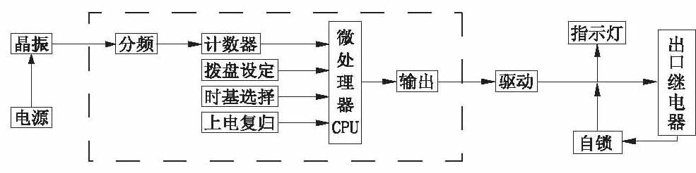 4 主要技术参数 4.1延时范围和级差 延时范围:0. 02S-999M或.02S-999H。级差:可调详见时基设定表。 4.2延时整定误差继电器20±5时,施加额定电压下,继电器延时整定误差(包含一致性):整定值≤100S时,误差<+0.1S;整定值>100S时,误差<±O.1%。 4.