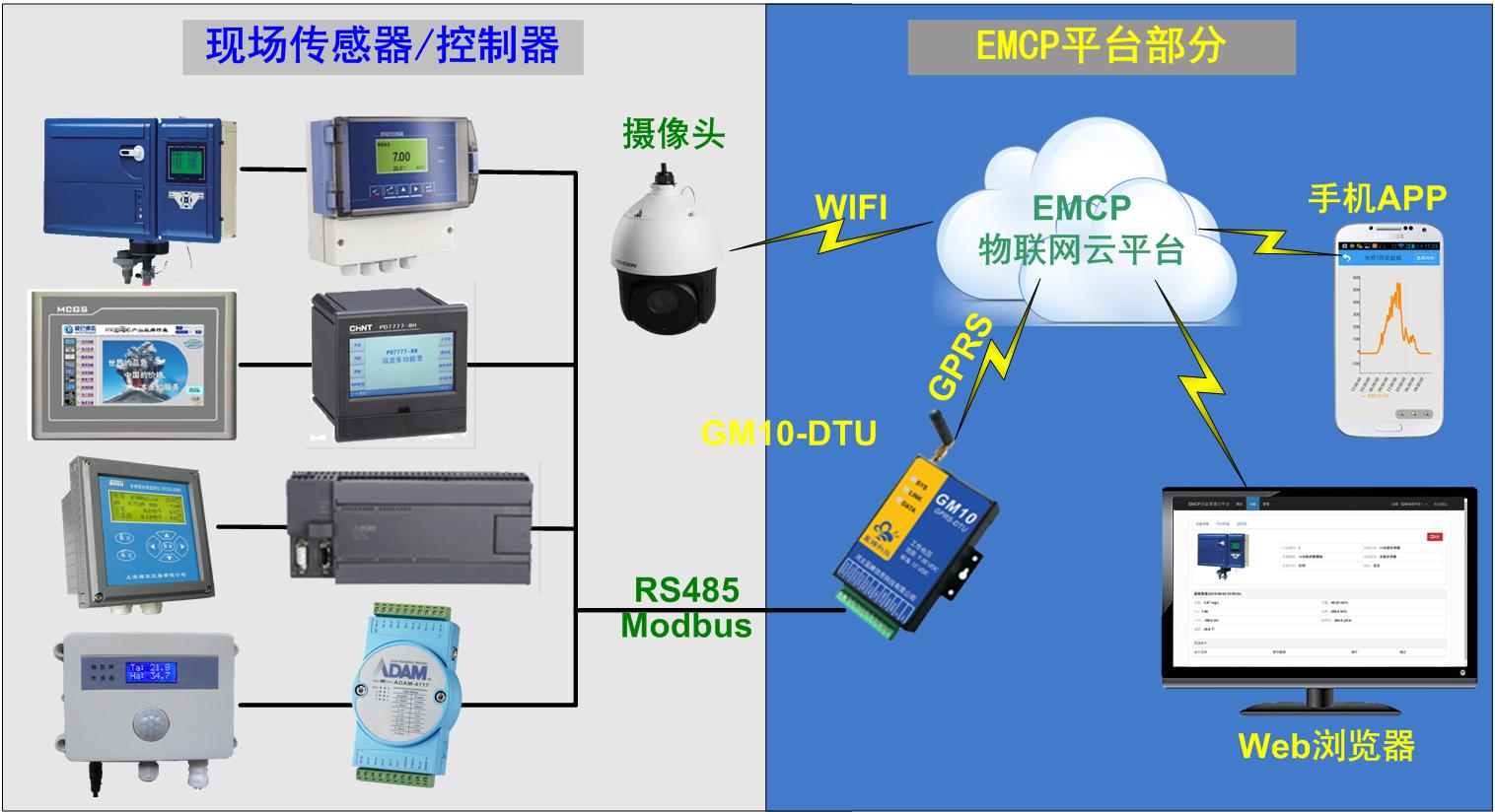 EMCP物联网云平台让远程监控安全精准无忧