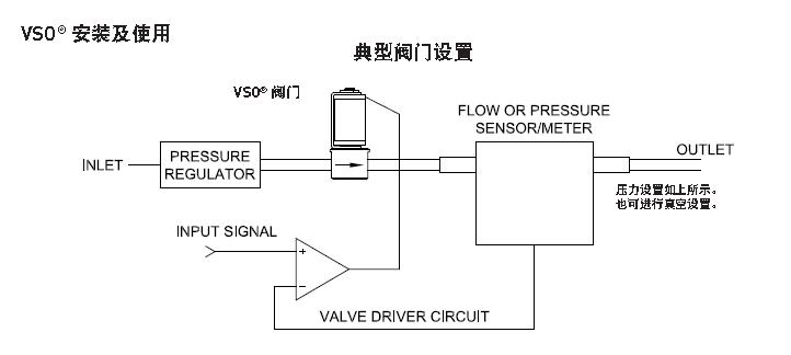 控制 执行机构 电磁阀 深圳市华联欧国际贸易有限公司 >【vso微型比例