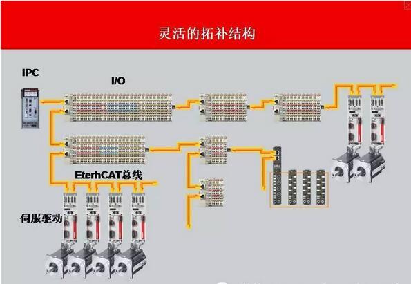 EtherCAT 替代 PCI:   随着PC组件小型化的加速发展,工业PC的体积主要取决于所需要的插槽数目。   高速以太网带宽以及EtherCAT通讯硬件(EtherCAT从站控制器)数据带宽的利用,开辟了新的应用可能性:通常位于IPC中的接口被转移到EtherCAT系统中的智能化接口端子上。除分散式I/O、轴和控制单元外,现场总线主站、高速串行接口、网关和其它通讯接口等复杂系统可以通过PC上的一个以太网端口进行寻址。甚至对无协议变体限制的其它以太网设备也可通过分布式交换机端子进行连接。工业PC主机体积越来越小,成本也越来越低,一个以太网接口足以应对所有的通讯任务。   用以太网代替PCI现场总线设备(PROFIBUS、CANopen、DeviceNet、AS-i等)通过分布式现场总线主站端子进行集成。不使用现场总线主站节省了PC中的PCI插槽。