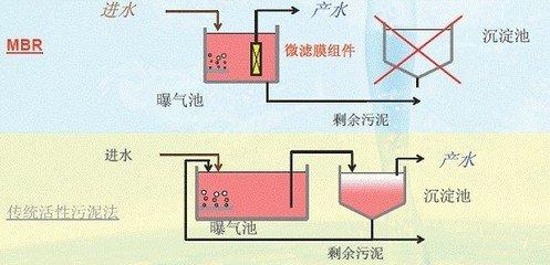 污水处理设备全套装置施工简单,操作容易,所有机械设备均为自动化控制