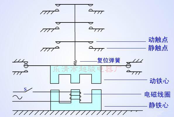 (图解)cj20系列交流接触器内部结构及工作原理